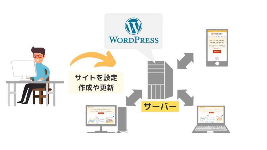 ワードプレスとサーバーの関係
