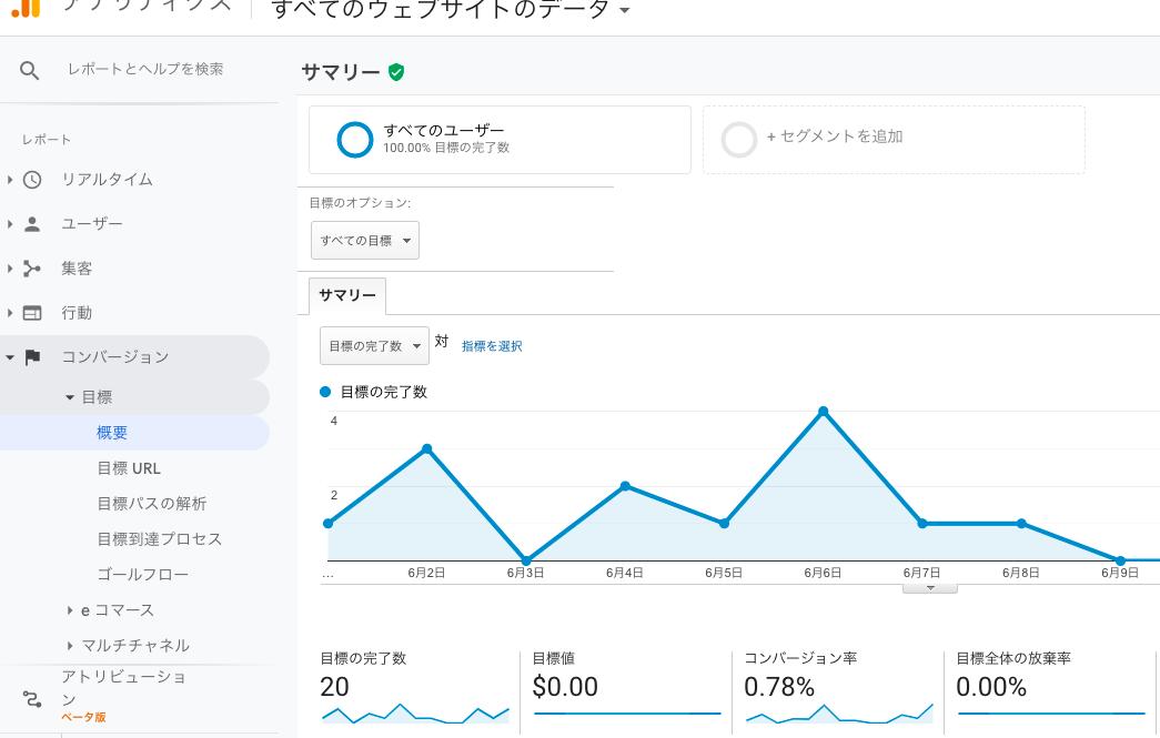Google Analytics コンバージョン測定画面